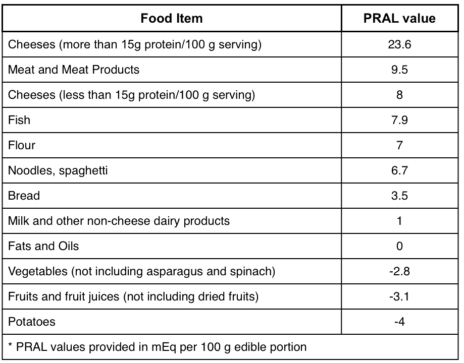 PRAL Value Table