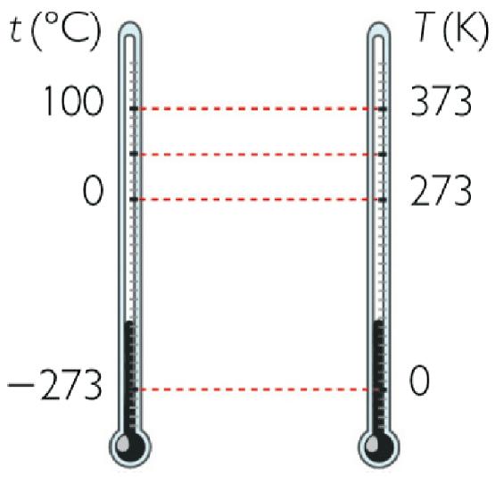 Resultado de imagen para grados kelvin