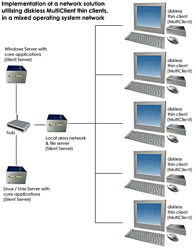 In A College Or University Setting Is Thin Client Or Fat Client The