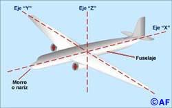 00010013 ¿Cómo gira un avión en tierra?