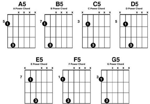 Guitar Power Cord Chart Dolapgnetband