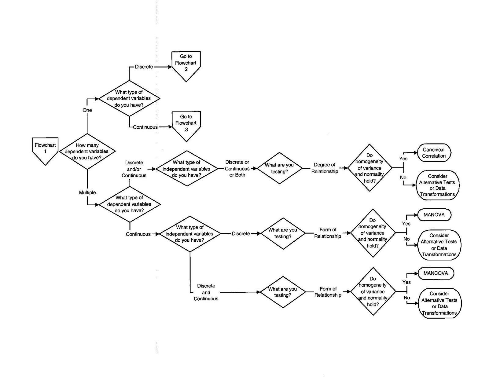 Clinical research introduction class materials flowchart 1 jpg flowchart 2 geenschuldenfo Choice Image
