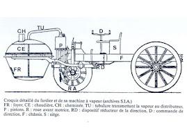 Funcionamiento del Cugnot 1771