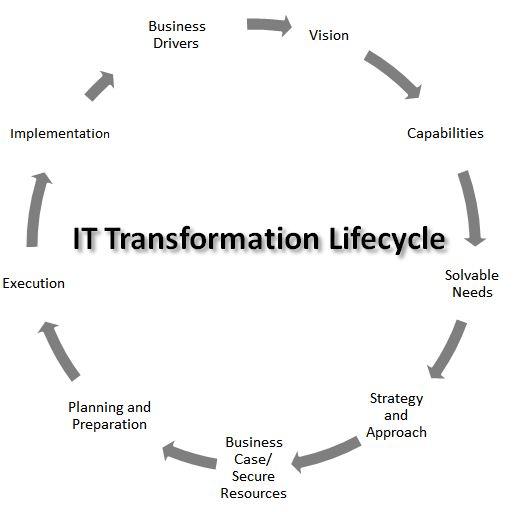 IT Transformation by Israel del Rio: IT Transformation ...