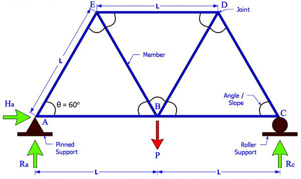 3 Methods For Truss Analysis Engineersdaily Free Engineering