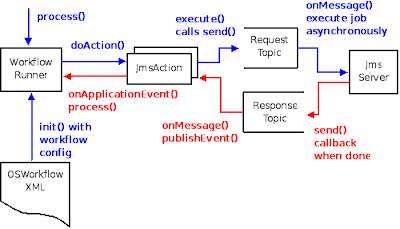 Salmon run osworkflow meets jms first the osworkflow workflow definition file each of the steps are mapped to a jmsaction instance this is the only difference from the previous ccuart Gallery