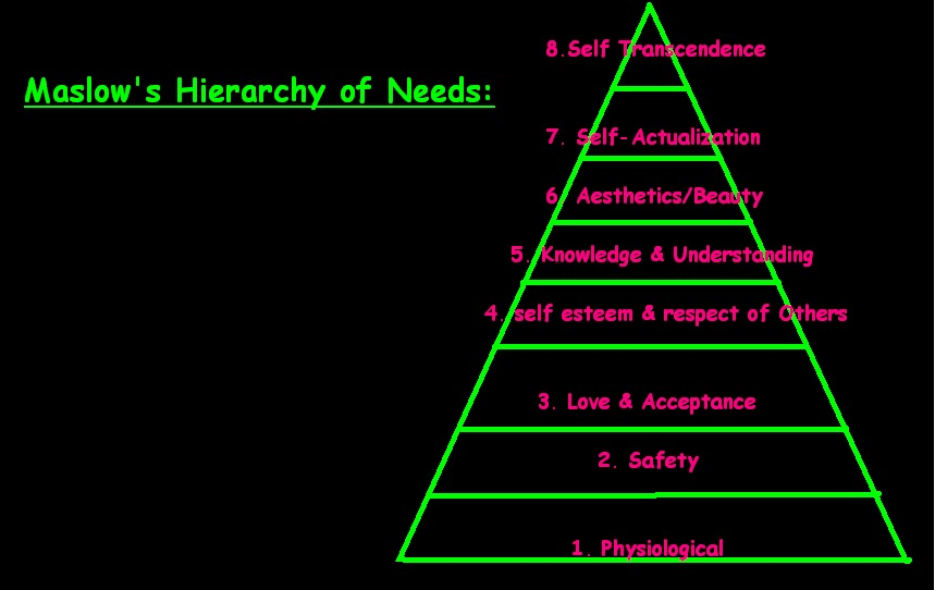 making use of maslows hierarchy of needs to problem solve 2 Maslow identified the core physiological needs to sustain human life as air, water, food and sleep to perform their jobs, workers require healthy air to breathe, water to keep their systems hydrated, sustenance to fuel their bodies and adequate time to rest and recuperate between shifts, including.