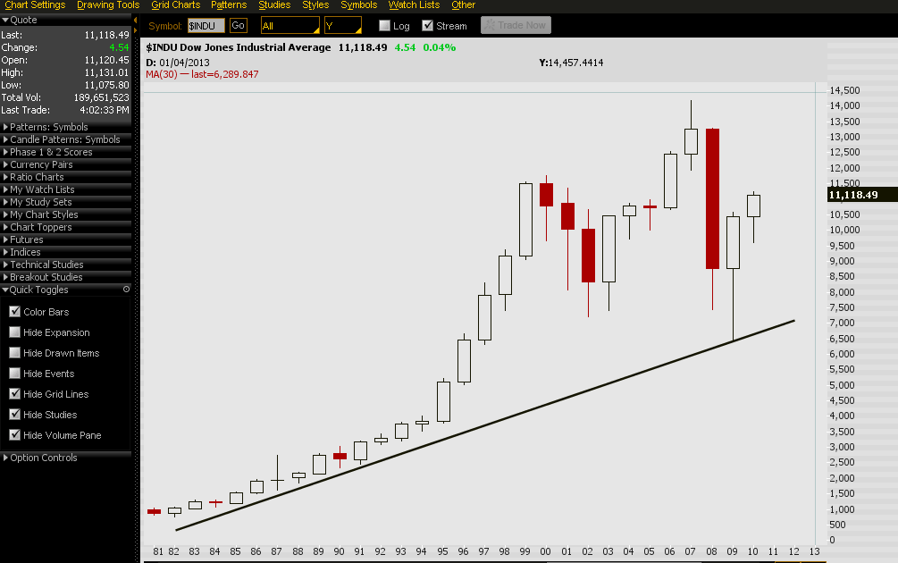 oscar4x: technical analysis on Dow Jones because its correlation with currency pairs