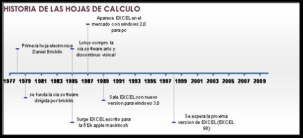 historia hoja calculo: