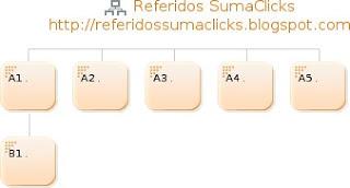 Cadena SumaClicks 2