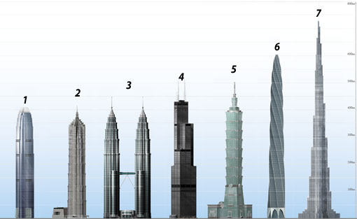 tallest building in world. World#39;s tallest building list