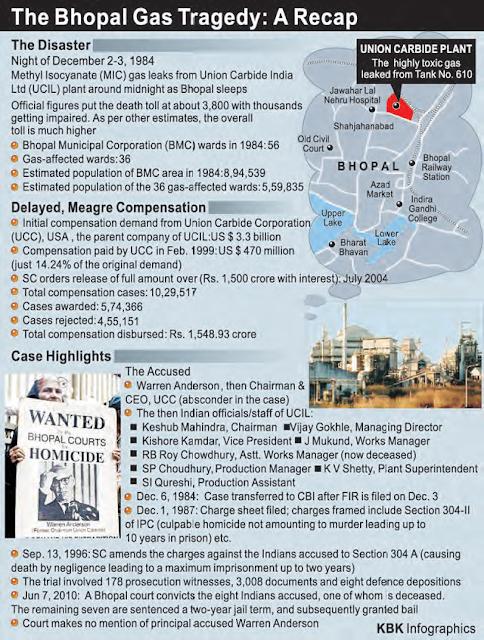 short essay on bhopal gas tragedy