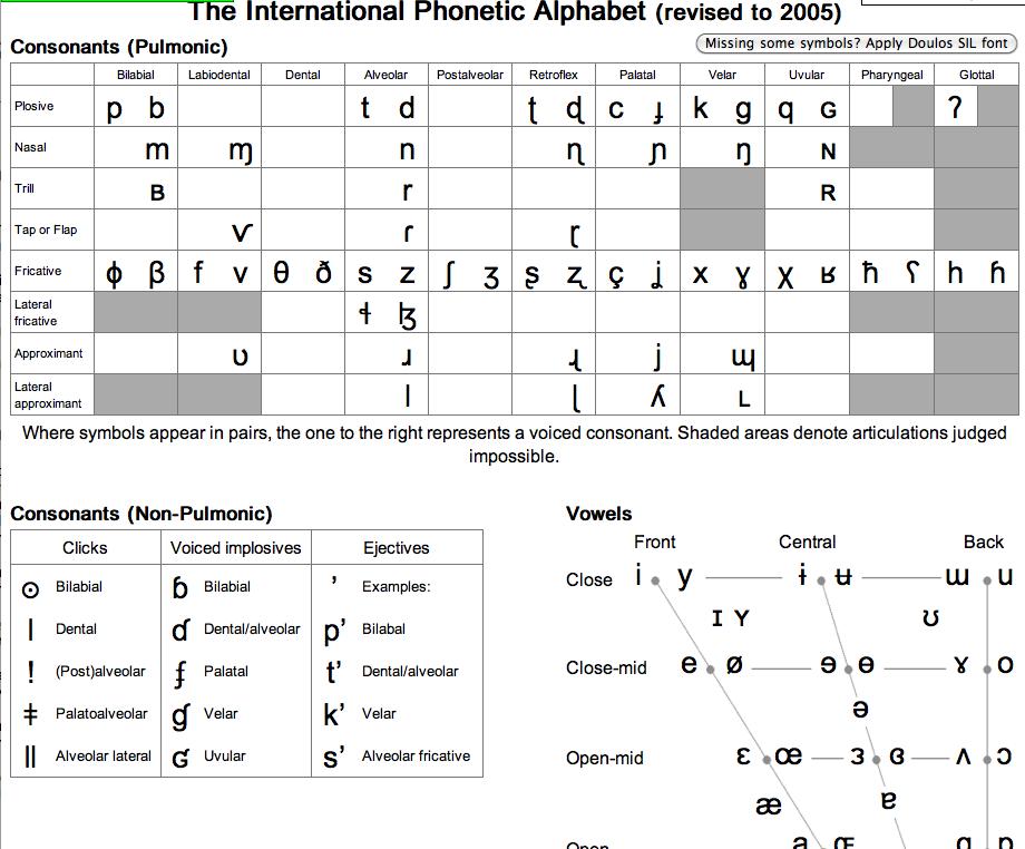 How to learn international phonetic alphabet - International phonetic alphabet table ...