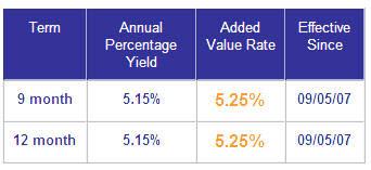 IngDirect CD Rates