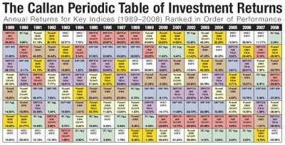 Fire finance periodic table of investment returns periodic table of investment returns urtaz Image collections