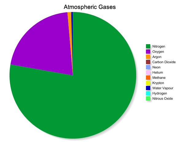 Pie chart of gases in the air