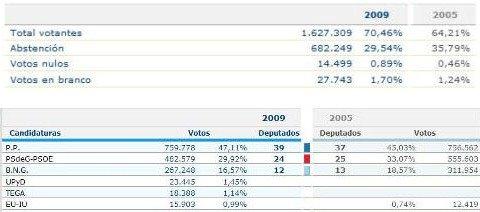Resultados elecciones gallegas 2009