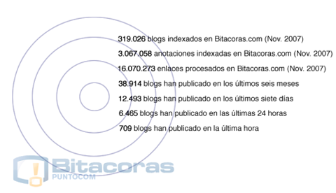 Informe blogosfera hispana 2009