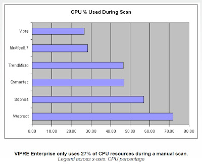 VIPRE antivirus antispyware performance