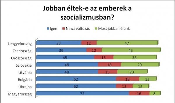 europa socialista vs europa actual. Kep