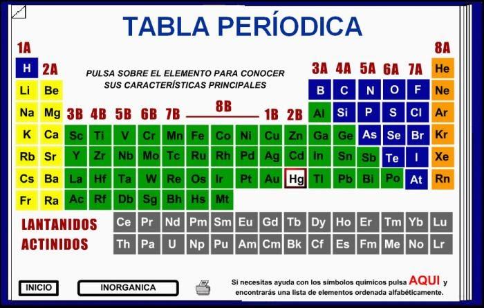 Quimica tabla periodica urtaz Gallery
