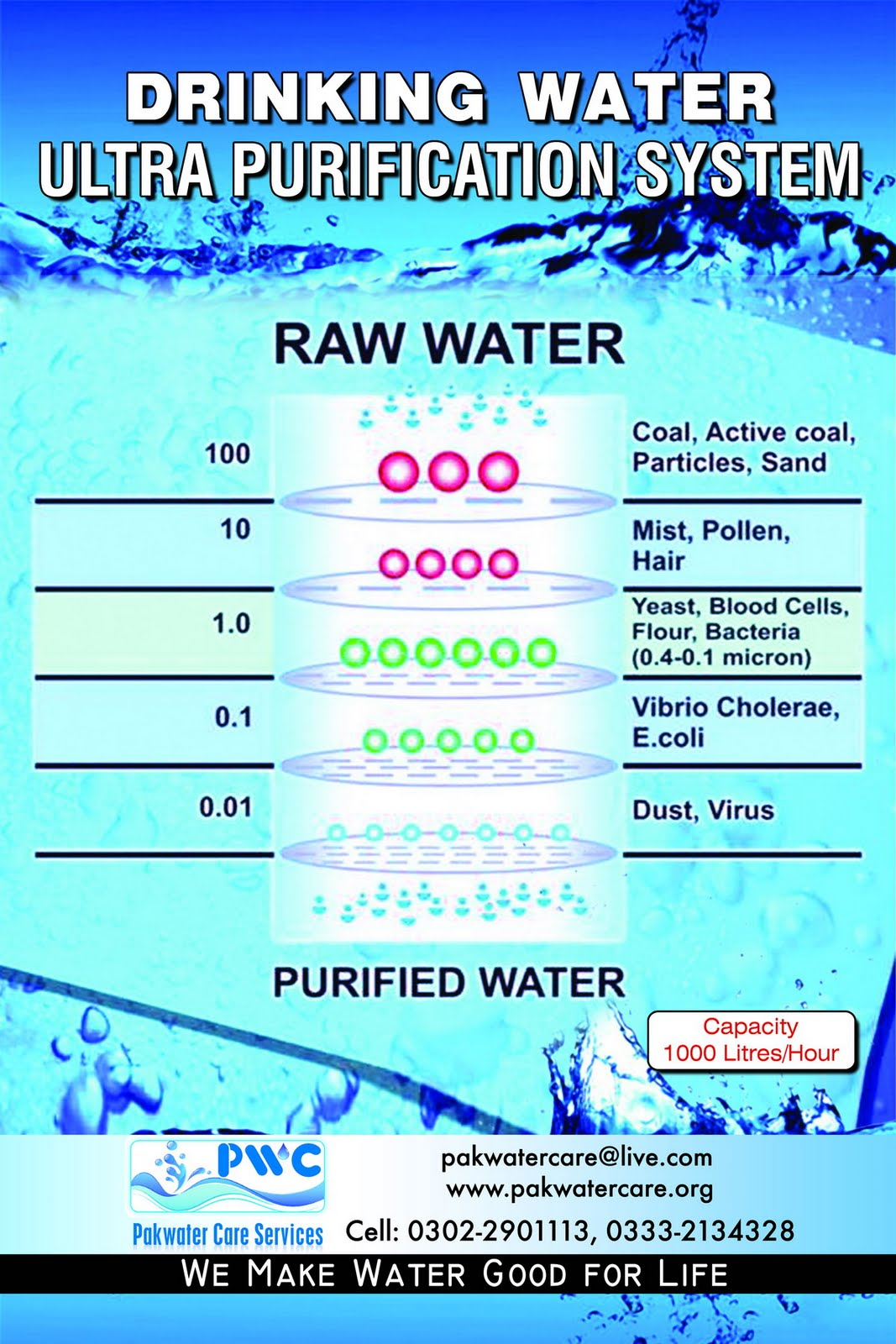 Quot Richway Water Purification Parts Objective In