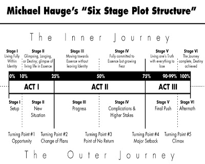 Michael hauge michael hauge 39 s six stage plot structure for Stage plot template