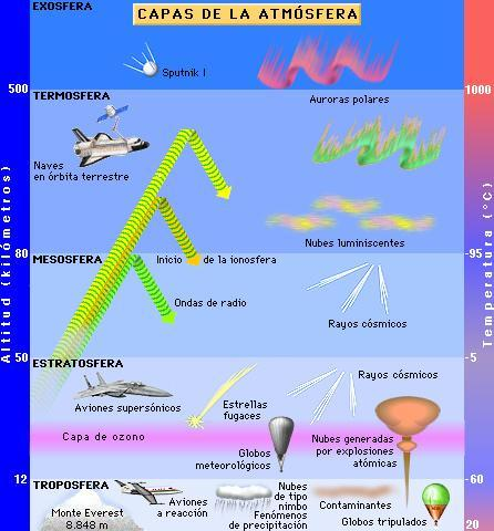 Dibujos de las capas de la atmósfera para colorear - Imagui