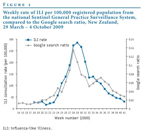Tendencia de la Gripe A en Nueva Zelanda