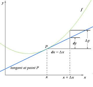 limite y derivadas: