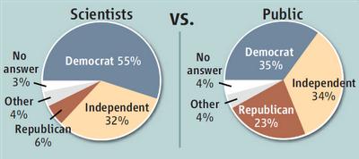 Scientist_public_political_ideologies.png
