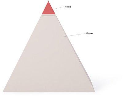 Пирамида Лебедева