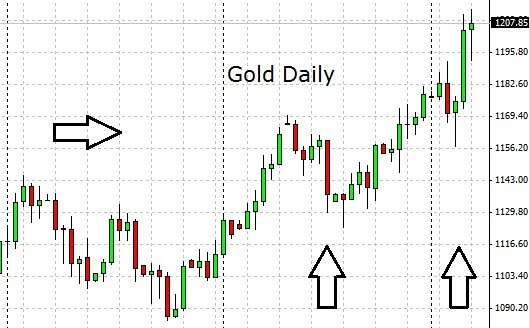 Correlation between gold and forex