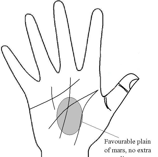 palmistry: Know your F...