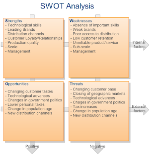 ?swot analysis for costa coffee essay View essay - costa coffee swot analysis from mat 609 at liaquat national medical college, liaquat national hospital costa coffee swot analysis strengths an internationally strong brand excellent.