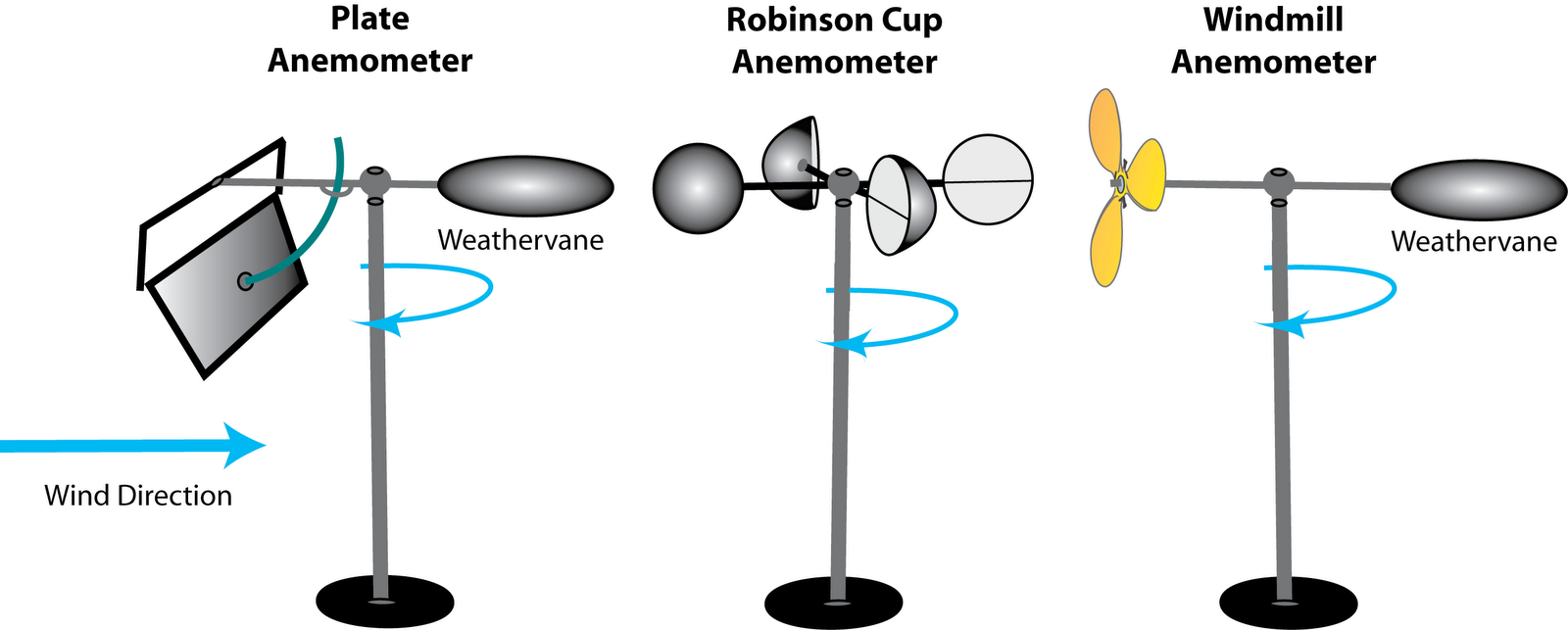 diagram of anemometer  diagram  free engine image for user