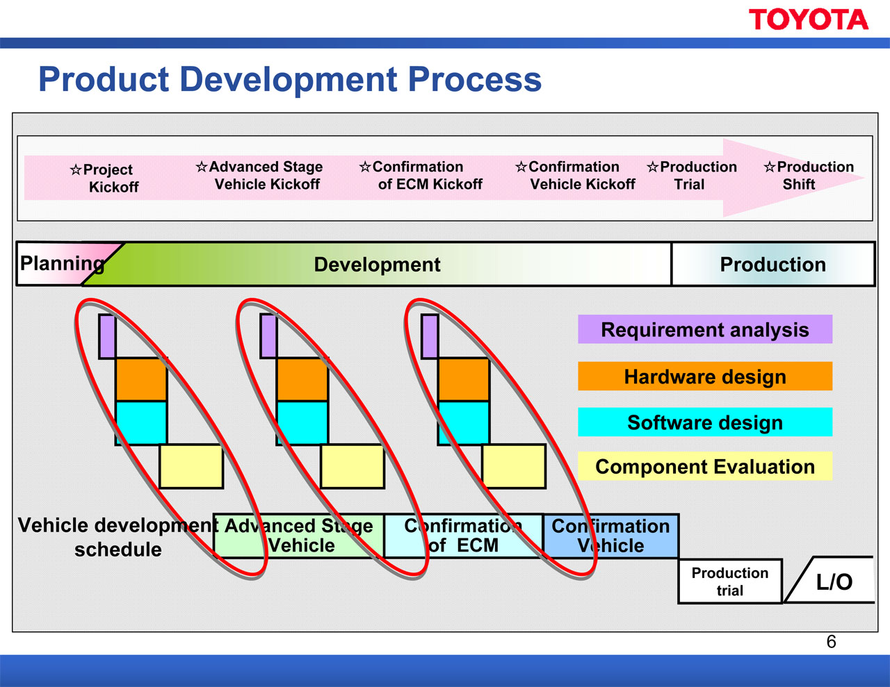 "toyota s new product development system case study Chapter to appear in the handbook of new product development, 2007  a  comprehensive, integrated performance measurement system -- still a holy grail  to  representative measure(s) of interest  the toyota way, mcgraw-hill   development: case-study findings,"" ieee engineering management review,  1993,."