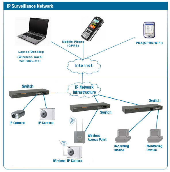 protocol network camera can be used in your network it is suitable for