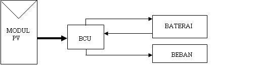 Berbagi ilmu pembangkit listrik tenaga surya gambar 1 diagram blok solar home system shs ccuart Choice Image