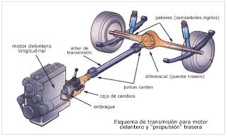 Motor de transmision
