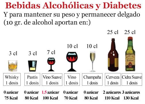 Можно ли пить алкоголь при сахарном диабете
