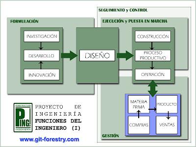 Proyecto de ingenieria: Funciones del ingeniero (I) / PING - Laboratorio de Proyectos de Ingenieria / Lugo, Galicia, España, Spain