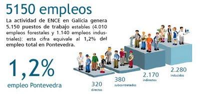 Generación de empleo de ENCE Pontevedra: 5150 empleos estables, industriales y forestales