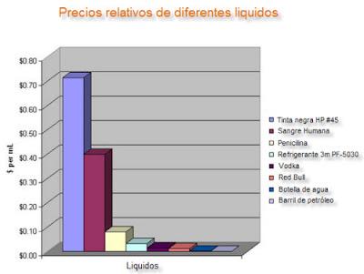 Precios relativos de diferentes liquidos
