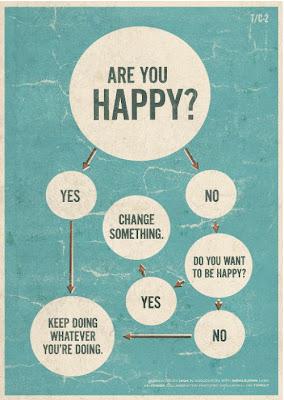 Diagrama para hallar la felicidad