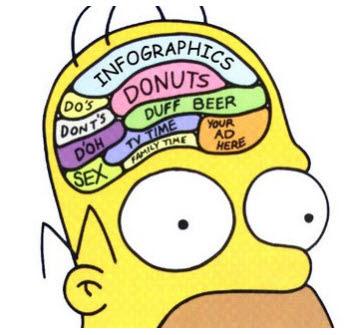 El gran cerebro de Homero Simpson