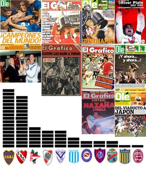 Ranking de los equipos argentinos con más títulos internacionales