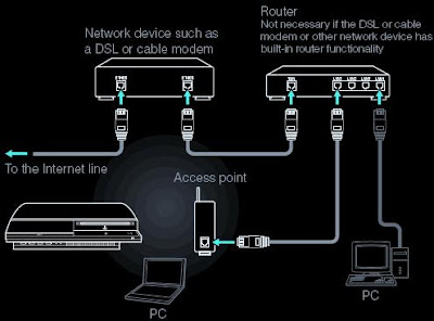 how to connect playstation network
