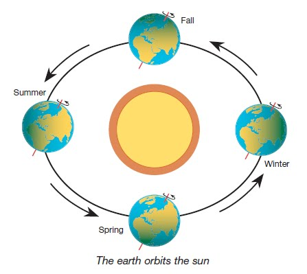 picture representing solstice astronomy - photo #7