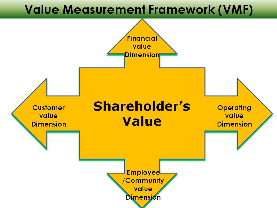 share holder value It's become fashionable to blame the pursuit of shareholder value for the ills  besetting corporate america: managers and investors obsessed with next  quarter's.